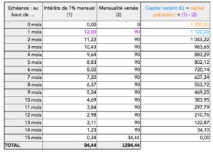 Tableau d'amortissement de l'emprunt sur 15 mois
